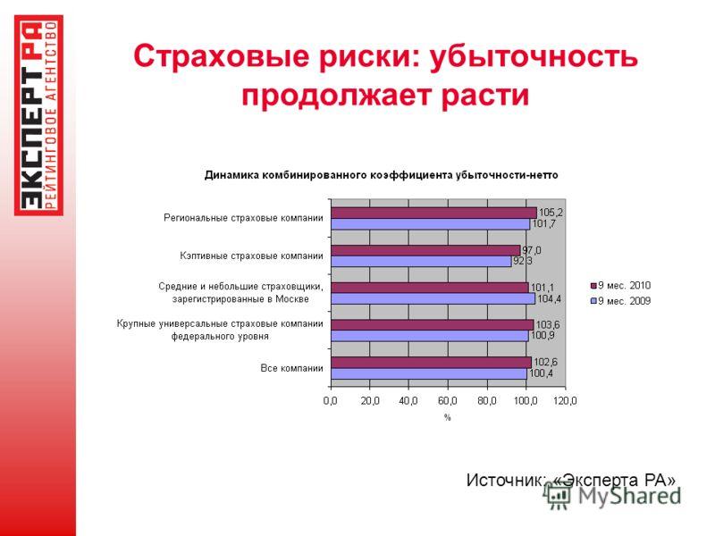 Страховые риски: убыточность продолжает расти Источник: «Эксперта РА»
