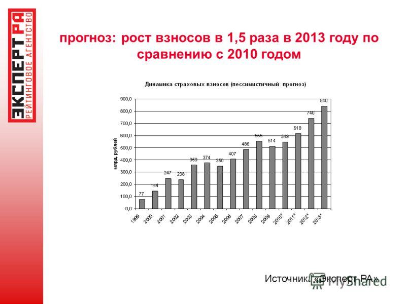 прогноз: рост взносов в 1,5 раза в 2013 году по сравнению с 2010 годом Источник: «Эксперт РА»