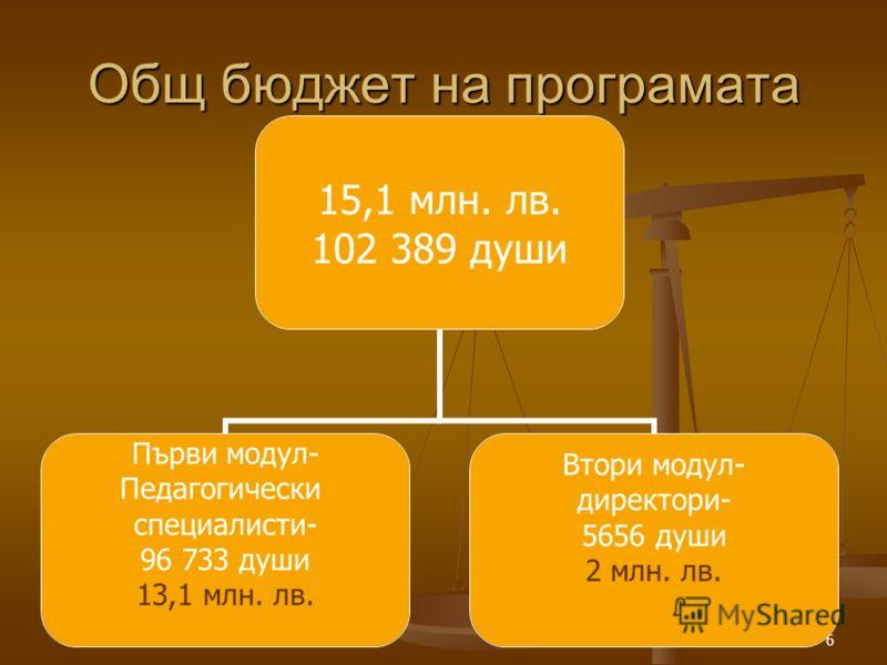 6 Общ бюджет на програмата 15,1 млн. лв. 102 389 души Първи модул- Педагогически специалисти- 96 733 души 13,1 млн. лв. Втори модул- директори- 5656 души 2 млн. лв.