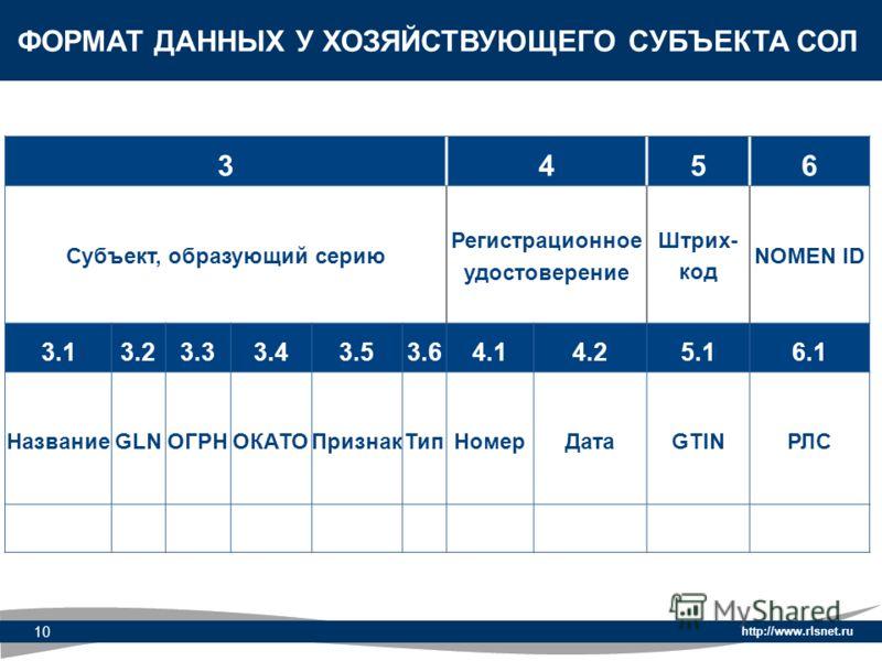 http://www.rlsnet.ru 10 ФОРМАТ ДАННЫХ У ХОЗЯЙСТВУЮЩЕГО СУБЪЕКТА СОЛ 3456 Субъект, образующий серию Регистрационное удостоверение Штрих- код NOMEN ID 3.13.23.33.43.53.64.14.25.16.1 Название GLNОГРНОКАТОПризнакТипНомерДатаGTINРЛС