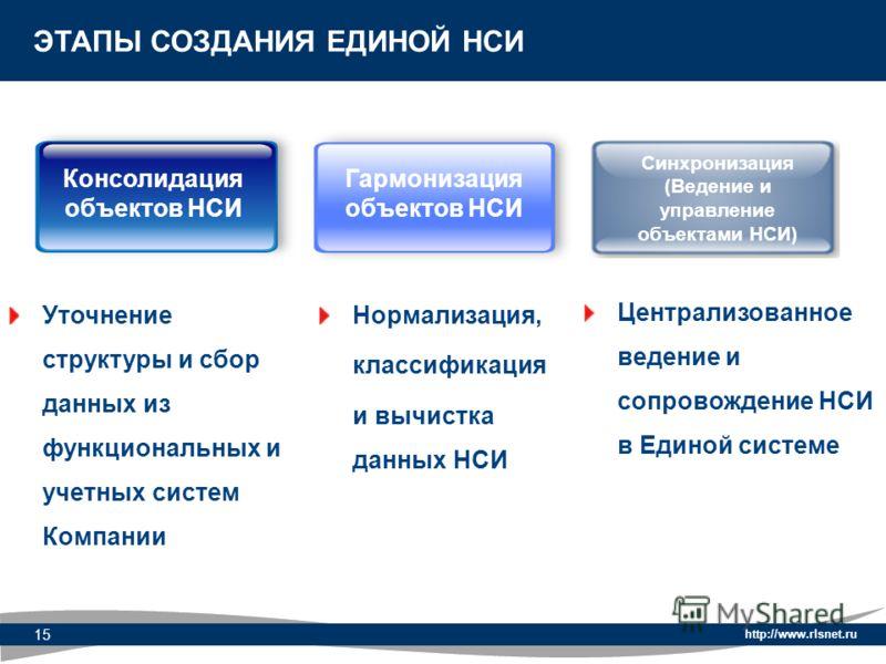 http://www.rlsnet.ru 15 ЭТАПЫ СОЗДАНИЯ ЕДИНОЙ НСИ Уточнение структуры и сбор данных из функциональных и учетных систем Компании Нормализация, классификация и вычистка данных НСИ Централизованное ведение и сопровождение НСИ в Единой системе Консолидац