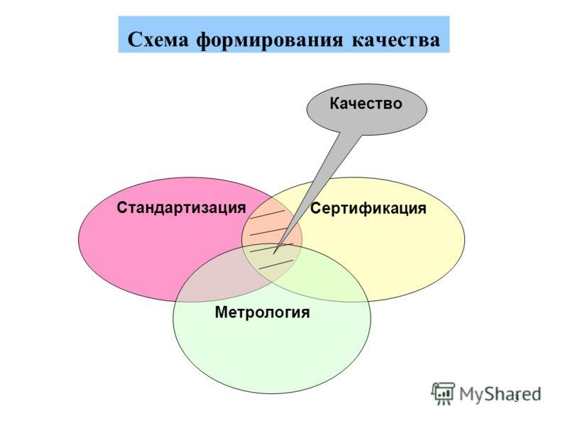 3 Схема формирования качества Стандартизация Сертификация Метрология Качество