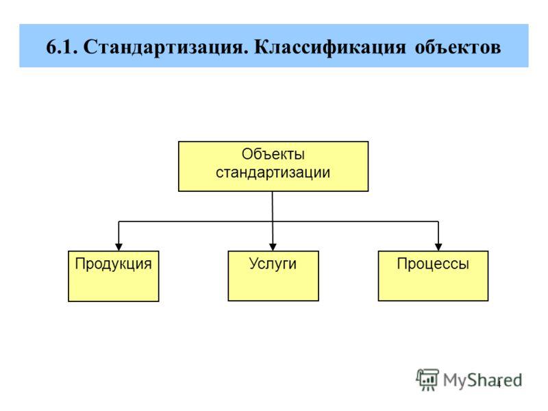 4 6.1. Стандартизация. Классификация объектов Объекты стандартизации ПродукцияУслугиПроцессы