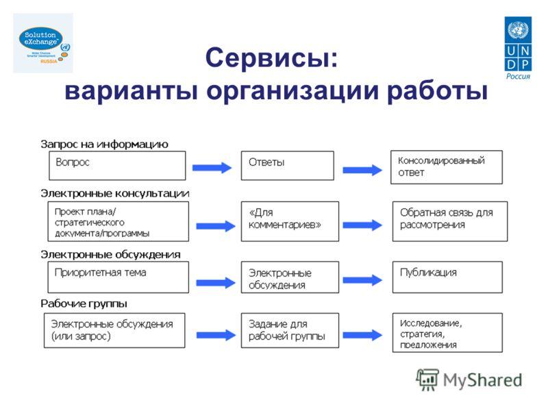 Сервисы: варианты организации работы