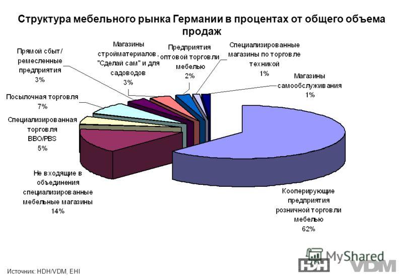 Источник: HDH/VDM, EHI Структура мебельного рынка Германии в процентах от общего объема продаж