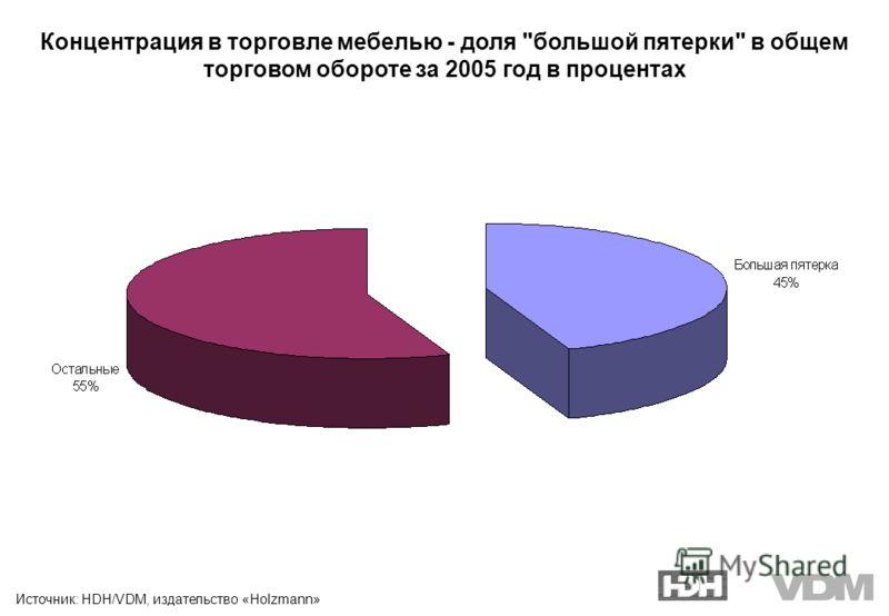 Концентрация в торговле мебелью - доля большой пятерки в общем торговом обороте за 2005 год в процентах