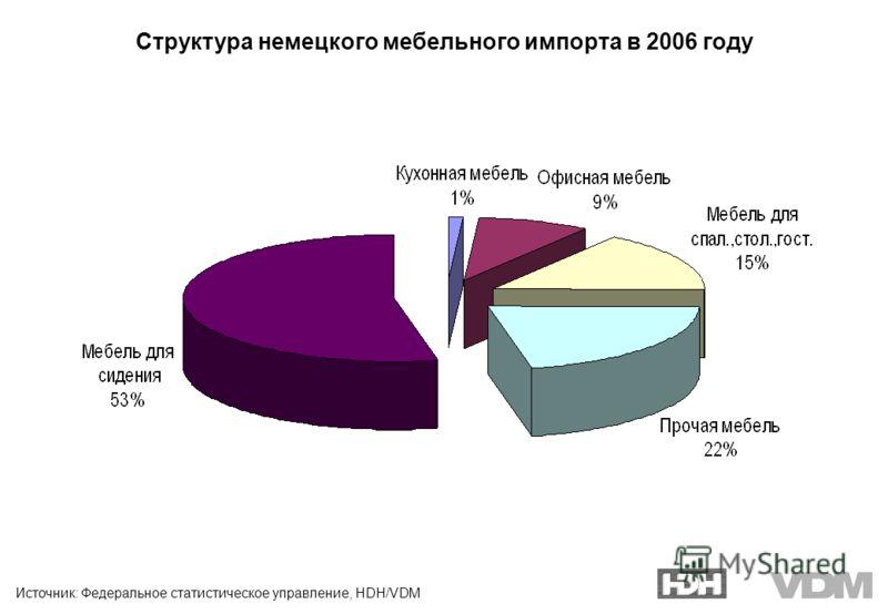 Источник: Федеральное статистическое управление, HDH/VDM Структура немецкого мебельного импорта в 2006 году