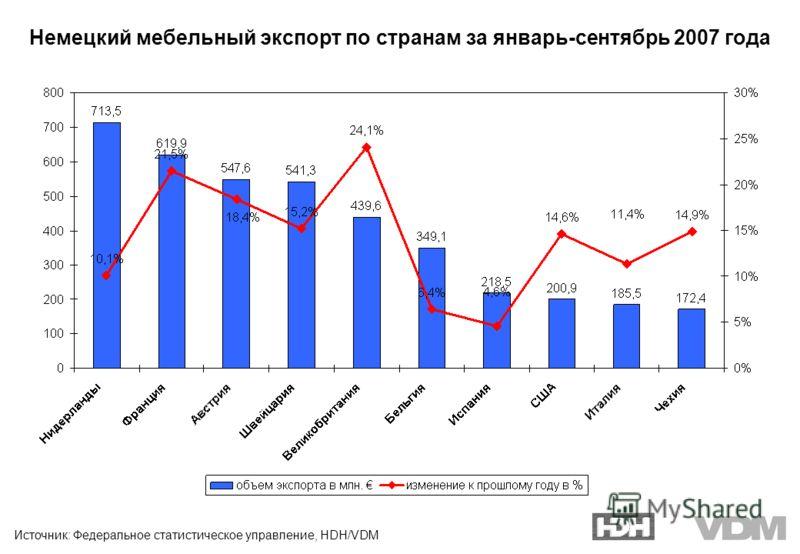 Источник: Федеральное статистическое управление, HDH/VDM Немецкий мебельный экспорт по странам за январь-сентябрь 2007 года