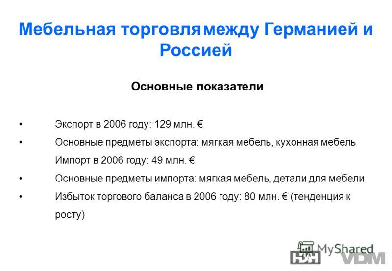 Мебельная торговля между Германией и Россией Основные показатели Экспорт в 2006 году: 129 млн. Основные предметы экспорта: мягкая мебель, кухонная мебель Импорт в 2006 году: 49 млн. Основные предметы импорта: мягкая мебель, детали для мебели Избыток