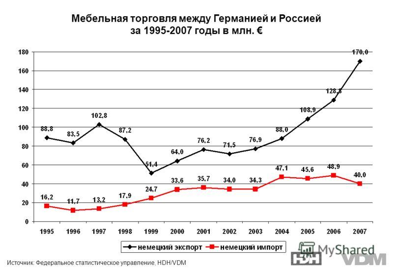 Источник: Федеральное статистическое управление, HDH/VDM Мебельная торговля между Германией и Россией за 1995-2007 годы в млн.