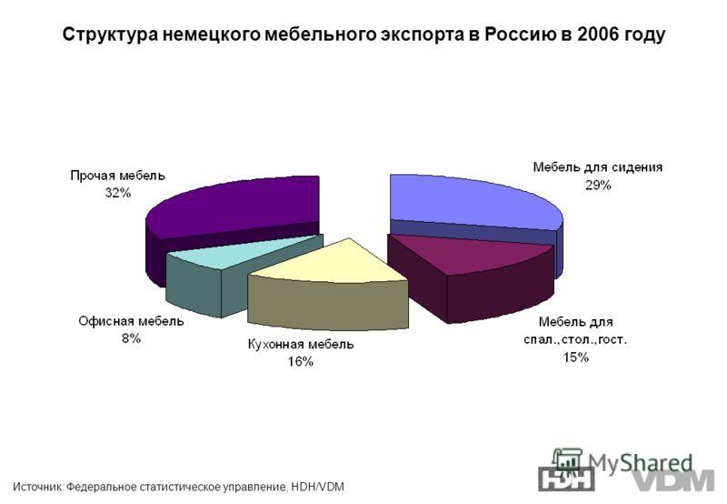 Источник: Федеральное статистическое управление, HDH/VDM Структура немецкого мебельного экспорта в Россию в 2006 году