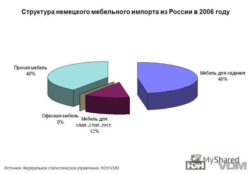 Источник: Федеральное статистическое управление, HDH/VDM Структура немецкого мебельного импорта из России в 2006 году