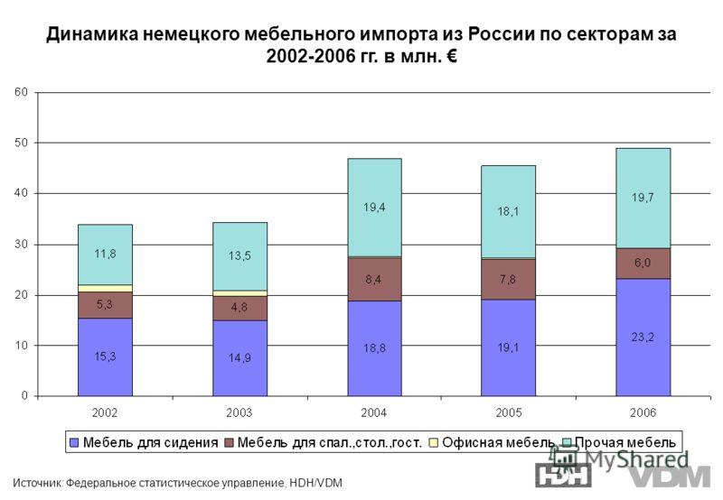 Источник: Федеральное статистическое управление, HDH/VDM Динамика немецкого мебельного импорта из России по секторам за 2002-2006 гг. в млн.
