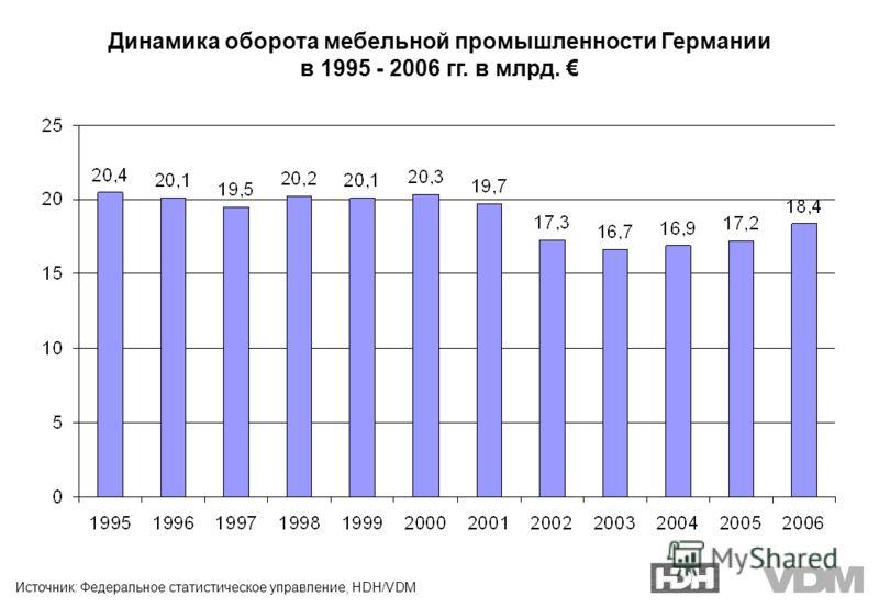 Источник: Федеральное статистическое управление, HDH/VDM Динамика оборота мебельной промышленности Германии в 1995 - 2006 гг. в млрд.