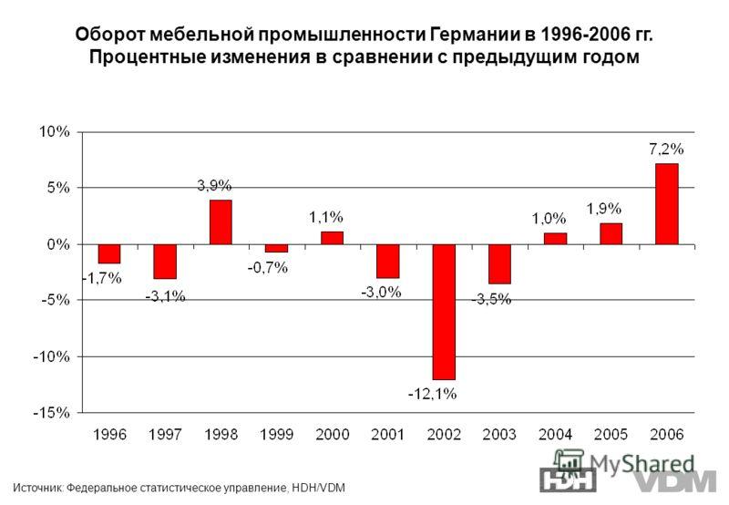 Источник: Федеральное статистическое управление, HDH/VDM Оборот мебельной промышленности Германии в 1996-2006 гг. Процентные изменения в сравнении с предыдущим годом