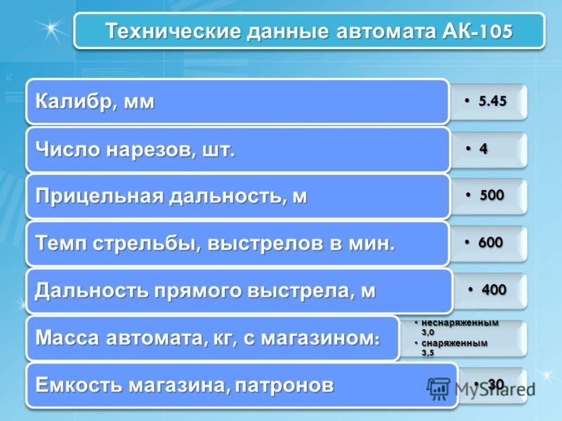 Технические данные автомата АК -105 5.455.45 Калибр, мм 4 Число нарезов, шт. 500500 Прицельная дальность, м 600600 Темп стрельбы, выстрелов в мин. 400400 Дальность прямого выстрела, м неснаряженным 3,0 неснаряженным 3,0 снаряженным 3,5 снаряженным 3,