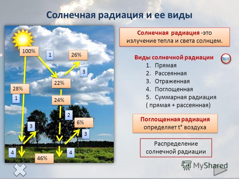 Солнечная радиация и ее виды 1 1 1 1 2 2 3 3 3