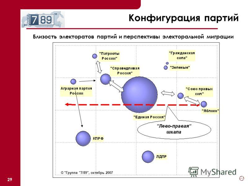 29 Конфигурация партий Близость электоратов партий и перспективы электоральной миграции © Группа 7/89, октябрь 2007