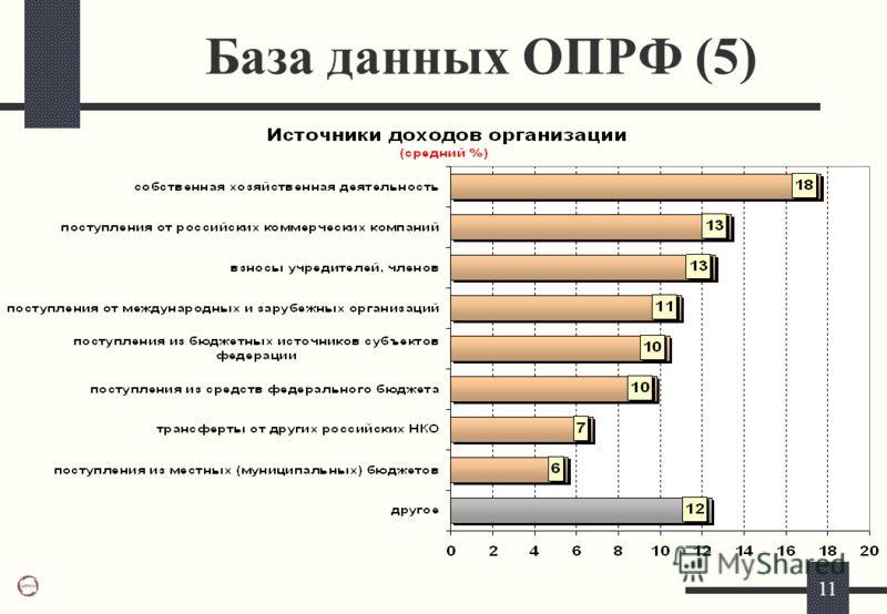 11 База данных ОПРФ (5)