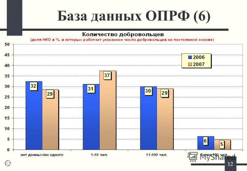 12 База данных ОПРФ (6)