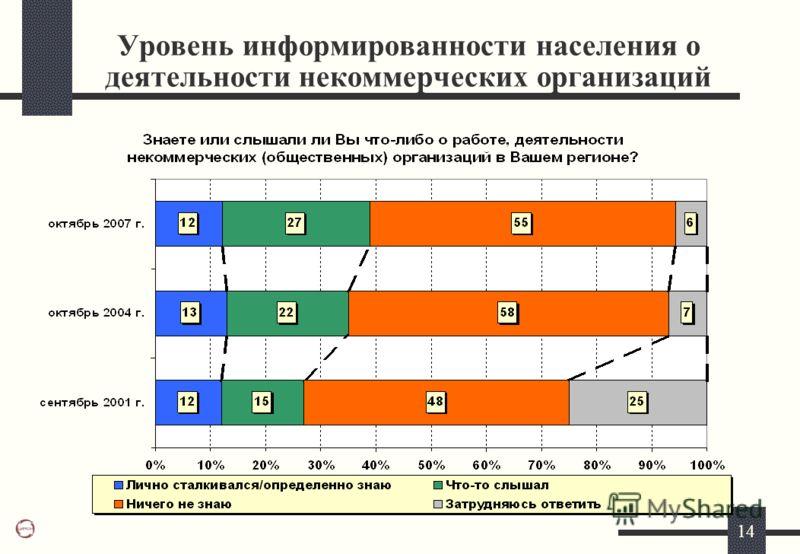 14 Уровень информированности населения о деятельности некоммерческих организаций