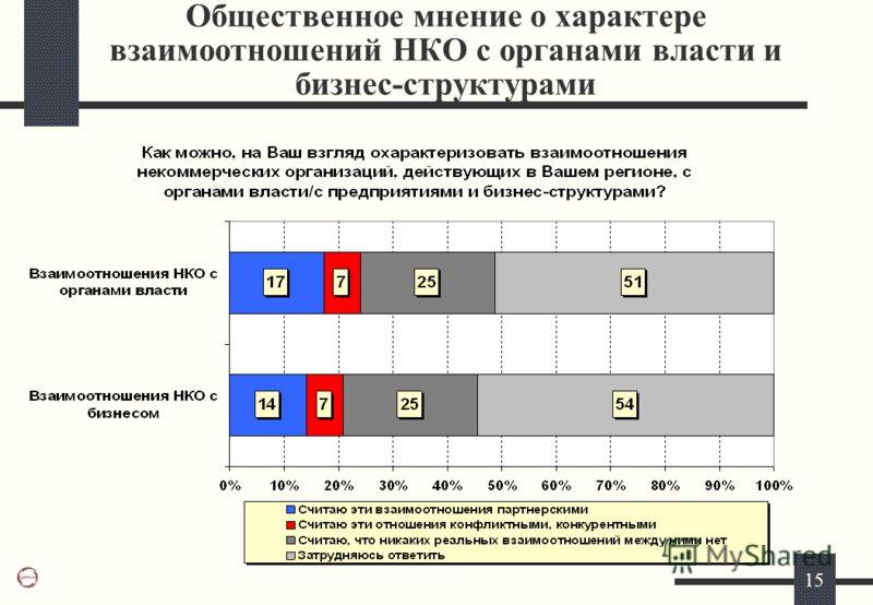 15 Общественное мнение о характере взаимоотношений НКО с органами власти и бизнес-структурами