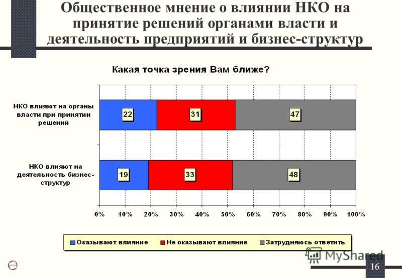 16 Общественное мнение о влиянии НКО на принятие решений органами власти и деятельность предприятий и бизнес-структур