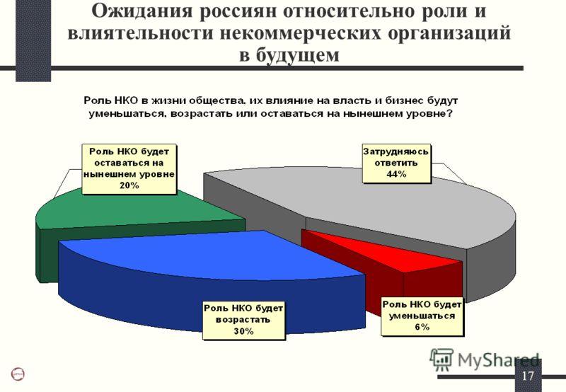 17 Ожидания россиян относительно роли и влиятельности некоммерческих организаций в будущем