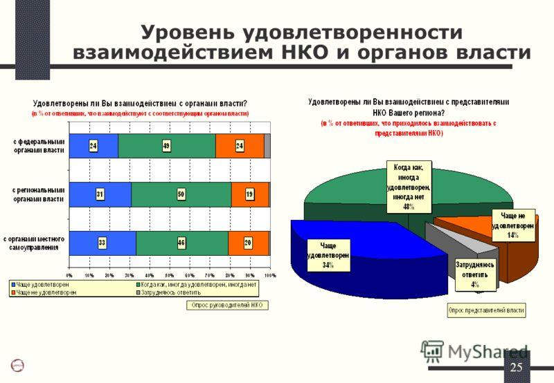 25 Уровень удовлетворенности взаимодействием НКО и органов власти