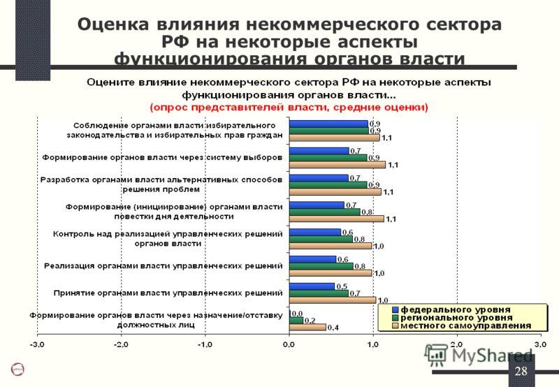 28 Оценка влияния некоммерческого сектора РФ на некоторые аспекты функционирования органов власти
