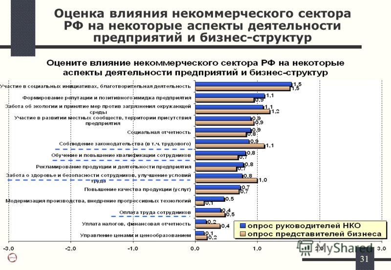 31 Оценка влияния некоммерческого сектора РФ на некоторые аспекты деятельности предприятий и бизнес-структур