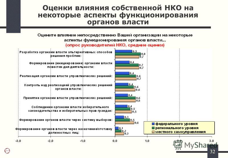 32 Оценки влияния собственной НКО на некоторые аспекты функционирования органов власти