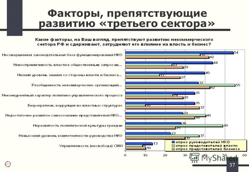 37 Факторы, препятствующие развитию «третьего сектора»