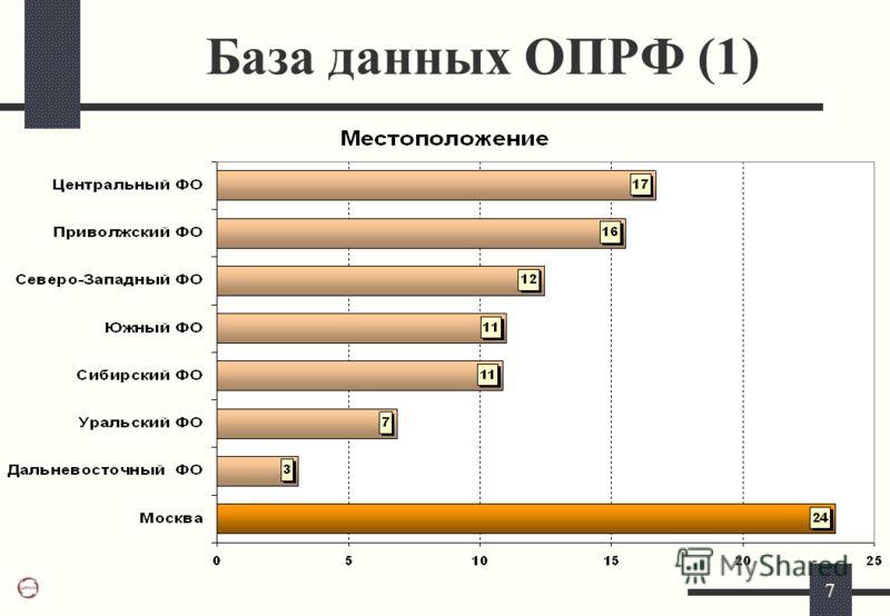 7 База данных ОПРФ (1)