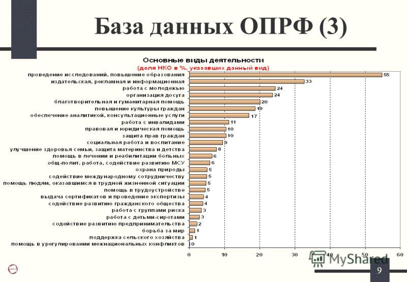9 База данных ОПРФ (3)