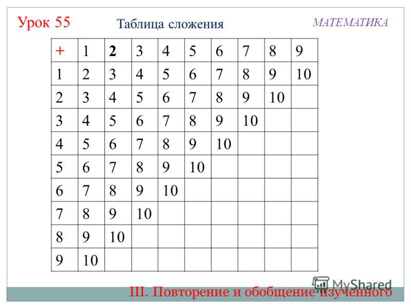 Таблица сложения МАТЕМАТИКА Урок 55 +123456789 12345678910 23456789 3456789 456789 56789 6789 789 89 9 + III. Повторение и обобщение изученного