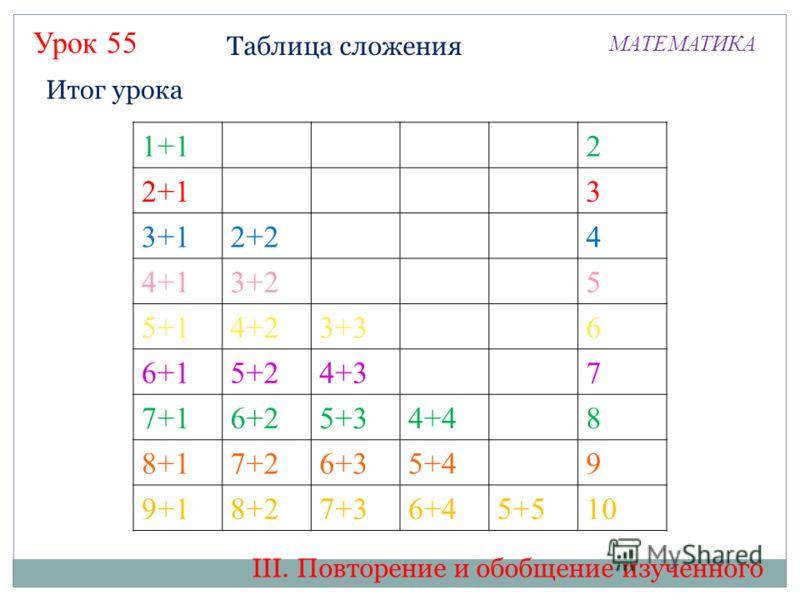 Таблица сложения МАТЕМАТИКА Урок 55 1+12 2+13 3+12+24 4+13+25 5+14+23+36 6+15+24+37 7+16+25+34+48 8+17+26+35+49 9+18+27+36+45+510 Итог урока III. Повторение и обобщение изученного