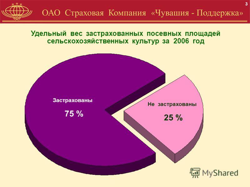 Удельный вес застрахованных посевных площадей сельскохозяйственных культур за 2006 год 3 Застрахованы 75 % Не застрахованы 25 %
