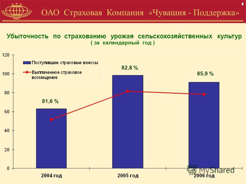 Убыточность по страхованию урожая сельскохозяйственных культур ( за календарный год ) 4 81,6 % 82,8 % 85,9 %
