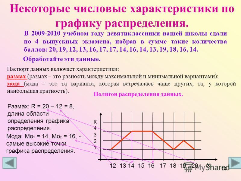 Некоторые числовые характеристики по графику распределения. В 2009-2010 учебном году девятиклассники нашей школы сдали по 4 выпускных экзамена, набрав в сумме такие количества баллов: 20, 19, 12, 13, 16, 17, 17, 14, 16, 14, 13, 19, 18, 16, 14. Обрабо