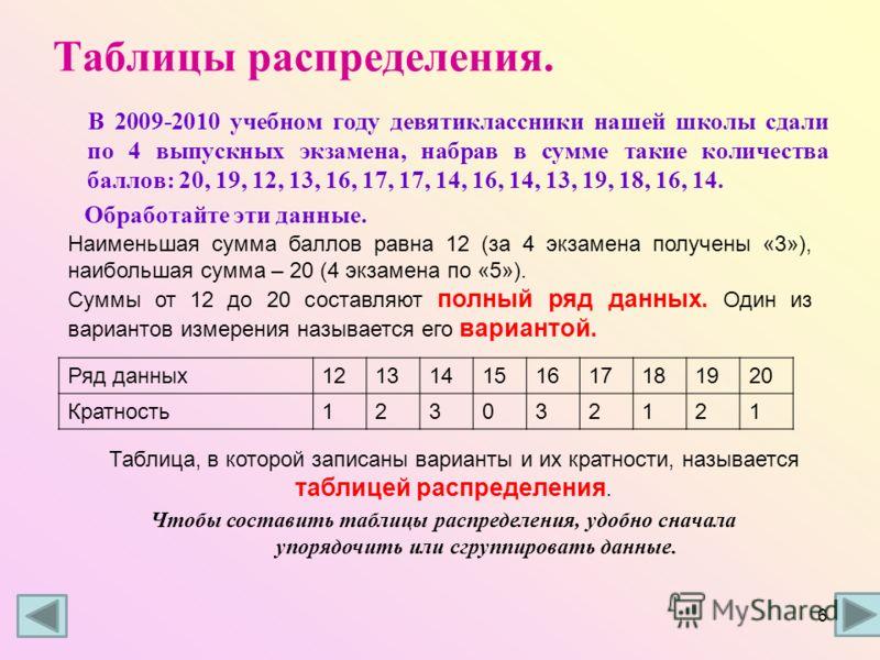 Таблицы распределения. В 2009-2010 учебном году девятиклассники нашей школы сдали по 4 выпускных экзамена, набрав в сумме такие количества баллов: 20, 19, 12, 13, 16, 17, 17, 14, 16, 14, 13, 19, 18, 16, 14. Обработайте эти данные. Ряд данных121314151