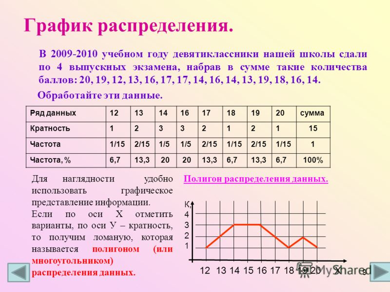 График распределения. В 2009-2010 учебном году девятиклассники нашей школы сдали по 4 выпускных экзамена, набрав в сумме такие количества баллов: 20, 19, 12, 13, 16, 17, 17, 14, 16, 14, 13, 19, 18, 16, 14. Обработайте эти данные. Ряд данных1213141617