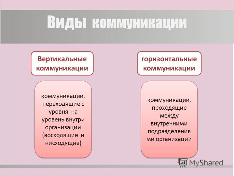Виды коммуникации Вертикальные коммуникации коммуникации, переходящие с уровня на уровень внутри организации (восходящие и нисходящие) горизонтальные коммуникации коммуникации, проходящие между внутренними подразделения ми организации