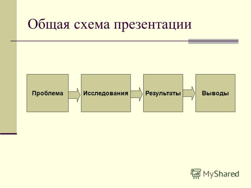 2 Общая схема презентации ПроблемаИсследованияРезультатыВыводы