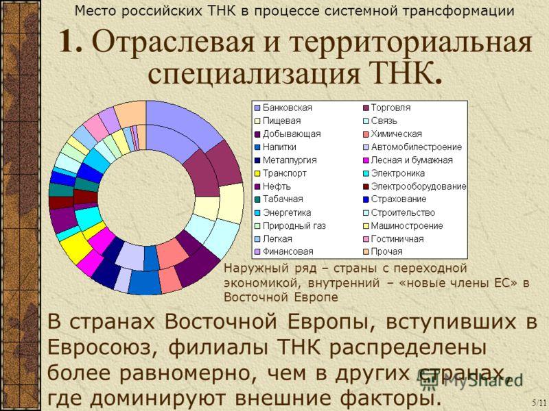В странах Восточной Европы, вступивших в Евросоюз, филиалы ТНК распределены более равномерно, чем в других странах, где доминируют внешние факторы. 1. Отраслевая и территориальная специализация ТНК. 5/11 Место российских ТНК в процессе системной тран