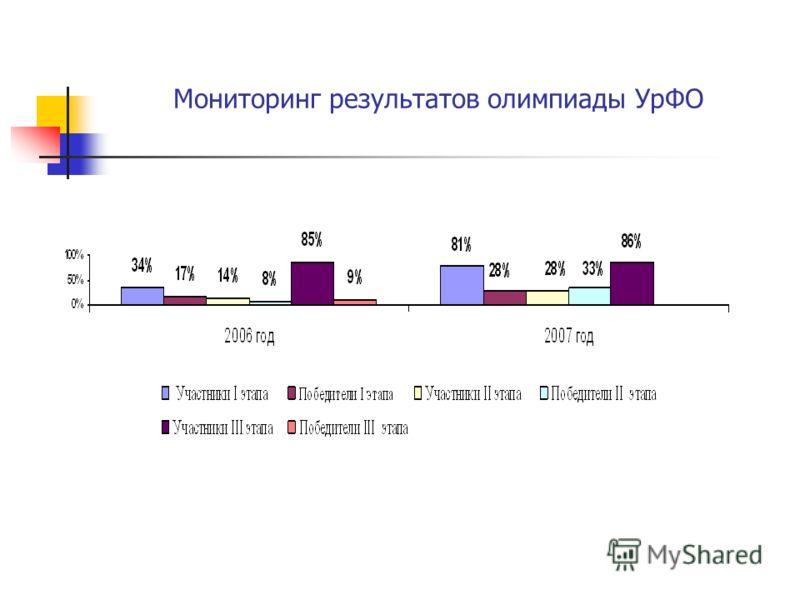 Мониторинг результатов олимпиады УрФО