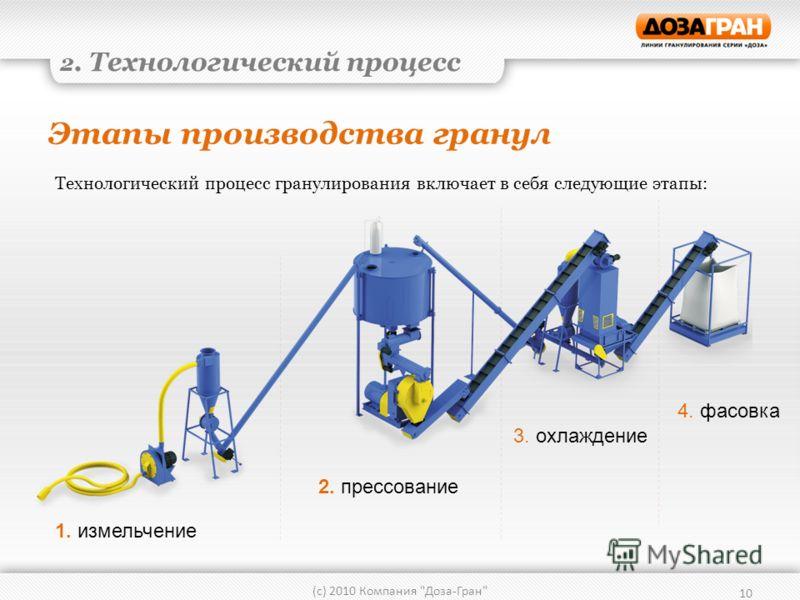 Этапы производства гранул 10 (с) 2010 Компания Доза-Гран 2. Технологический процесс Технологический процесс гранулирования включает в себя следующие этапы: 1. измельчение 2. прессование 3. охлаждение 4. фасовка