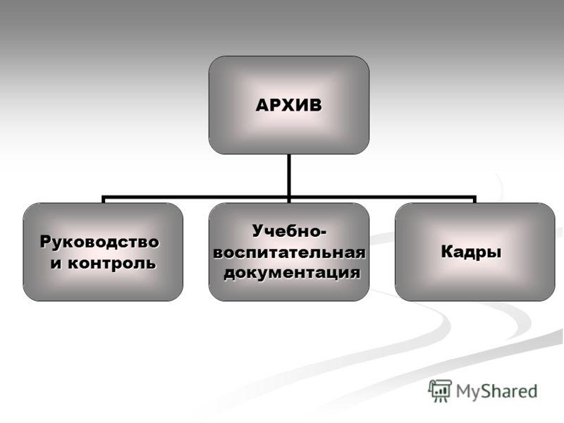 АРХИВ Руководство и контроль Учебно-воспитательная документация документацияКадры