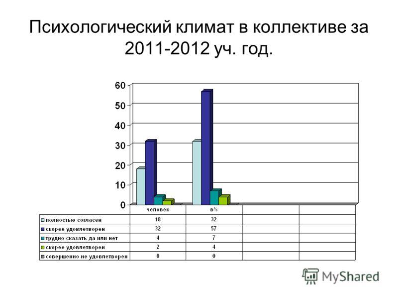 Психологический климат в коллективе за 2011-2012 уч. год.