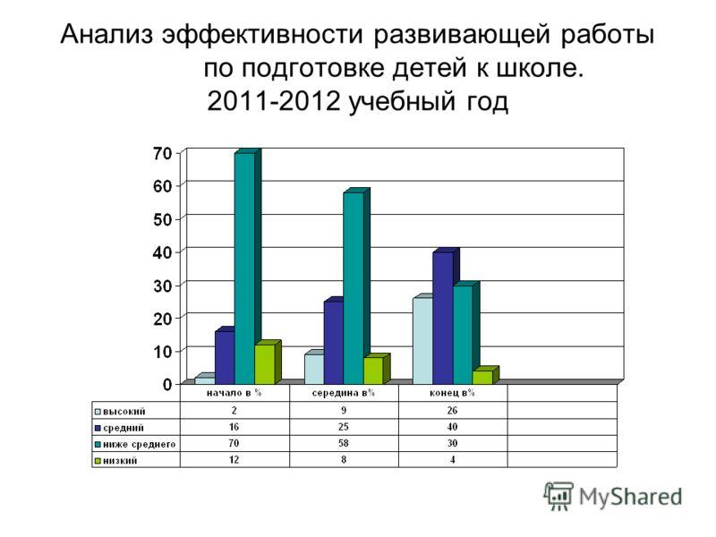 Анализ эффективности развивающей работы по подготовке детей к школе. 2011-2012 учебный год